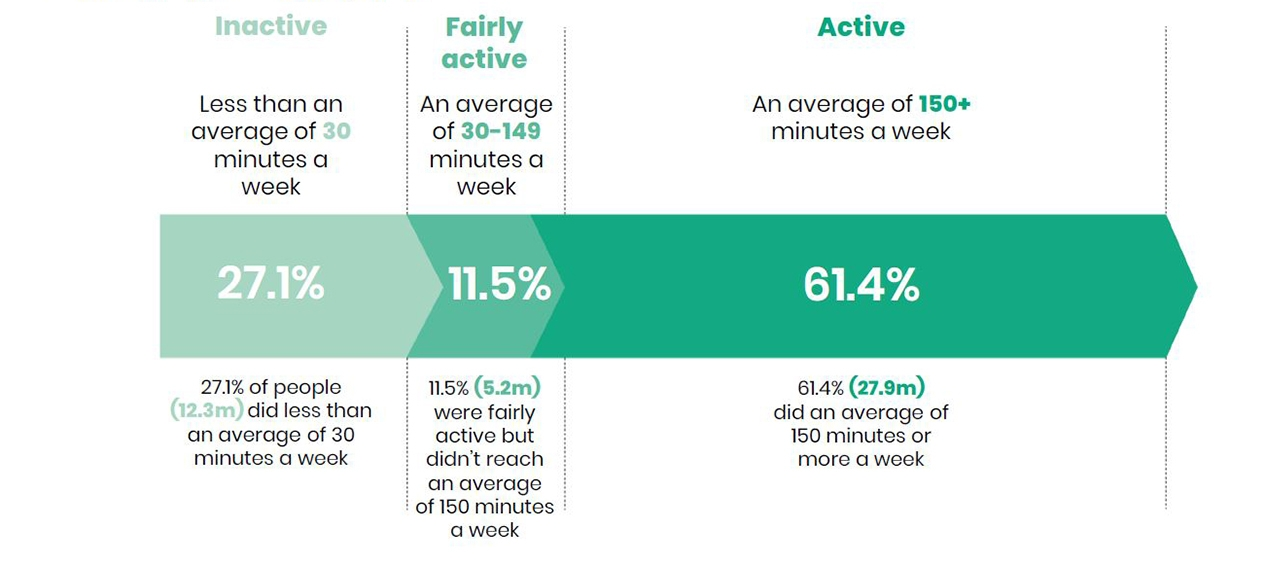 A chart from our Active Lives Adult Report showing the number of people who are inactive, fairly active and active
