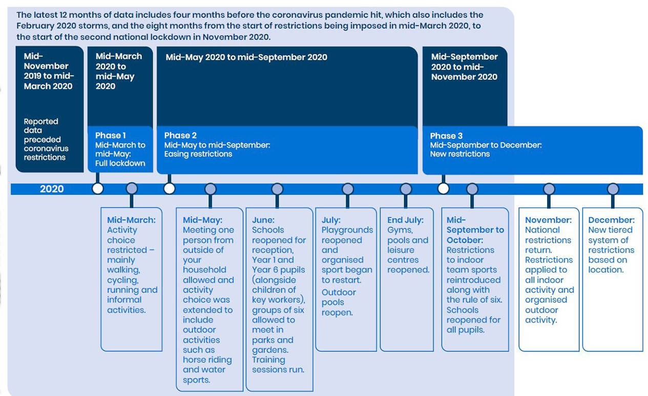 a graphic showing the timeline of coronavirus restrictions