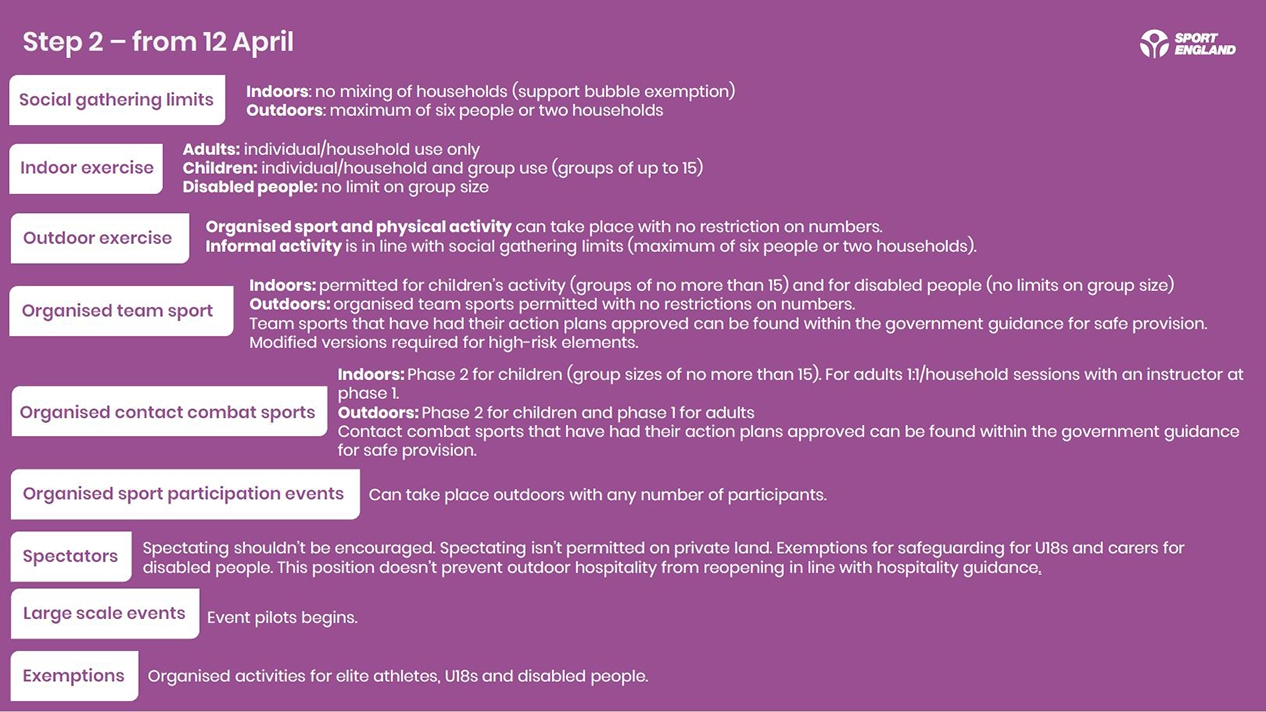 A summary of what is possible in sport and physical activity terms during Step 2 of the government's roadmap to recovery
