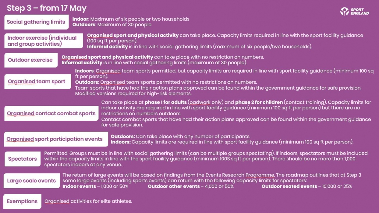 A summary of what is possible in sport and physical activity terms during Step 3 of the government's roadmap to recovery
