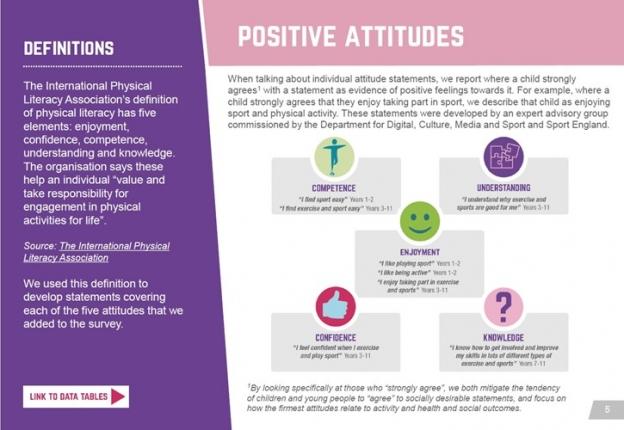 active-lives-cyp-attitudes-page-5
