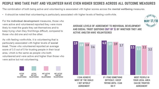 graph showing that being active and volunteering improve personal happiness