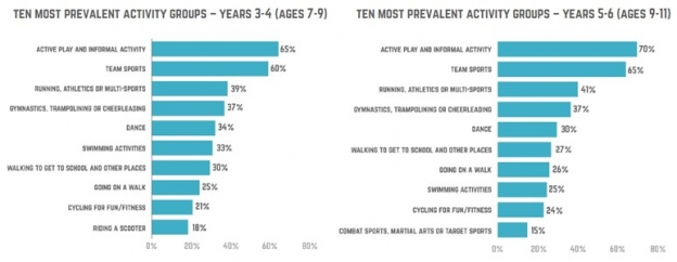 graphs showing most popular types of activity amongst children aged 7-11