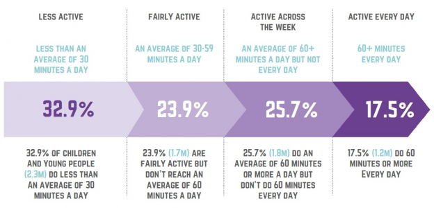 graph showing average activity levels of children