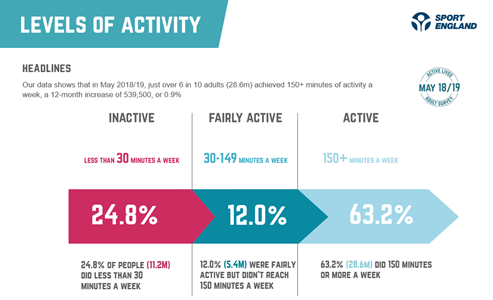 graph showing percentage of adults that are inactive, fairly active and active