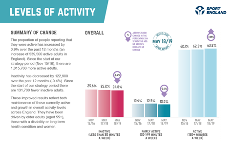 chart showing increase in number of active people between 2017 and 2019