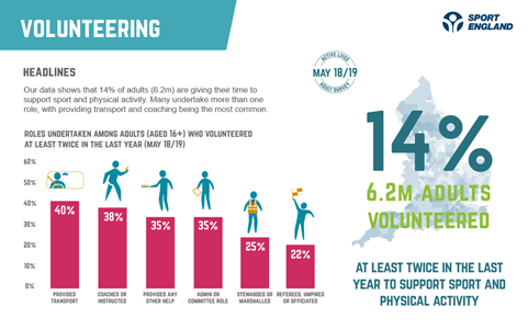 graph showing that 14% of adults volunteer to support sport and physical activity according to the report