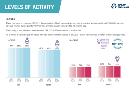 graph showing the difference in activity between men and women