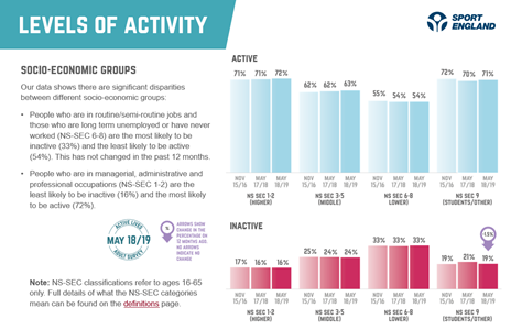 graph showing levels of activity in different socio-economic groups