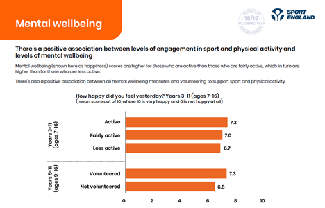 graphs showing mental wellbeing of active, fairly active and less active children