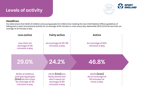 graph showing that 46.8% of young people are active