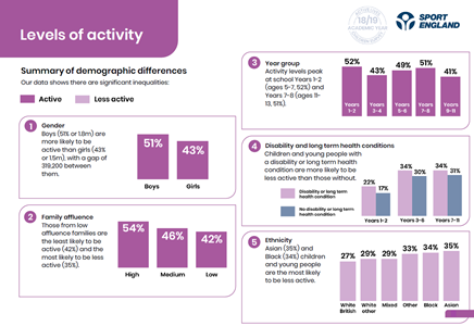 graphs showing levels of activity in different demographics