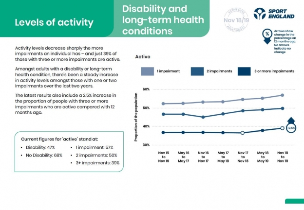 Table of active lives figures from April 2020 focussing on people with a disability or long-term health condition
