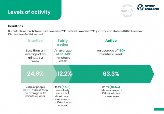 Data from Active Lives Adult April 2020 focussing on overall activity levels