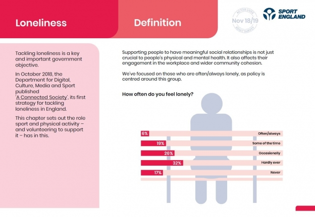 Data from Active Lives Adult April 2020 focussing on loneliness