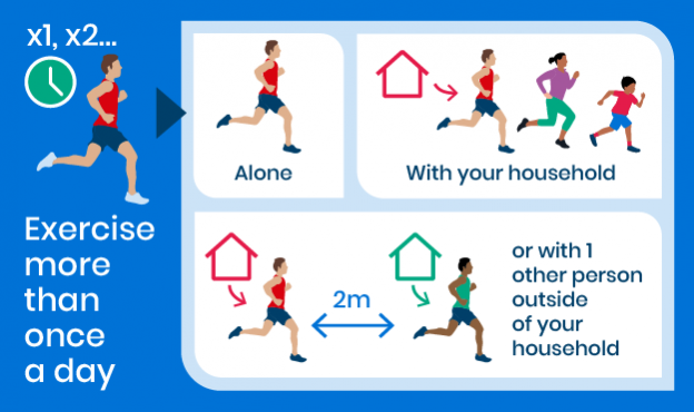 An infographic showing the social distancing guidelines around physical activity