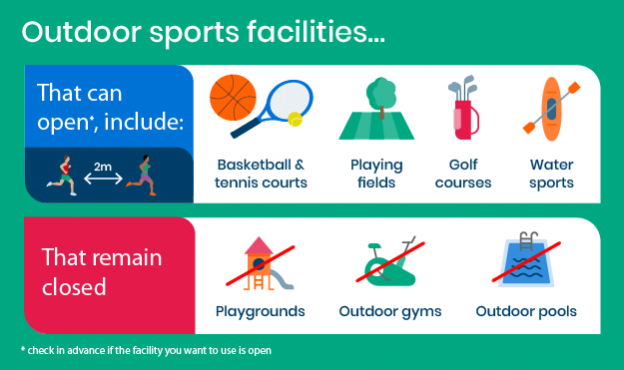 An infographic showing the sport and physical activity facilities that can reopen.
