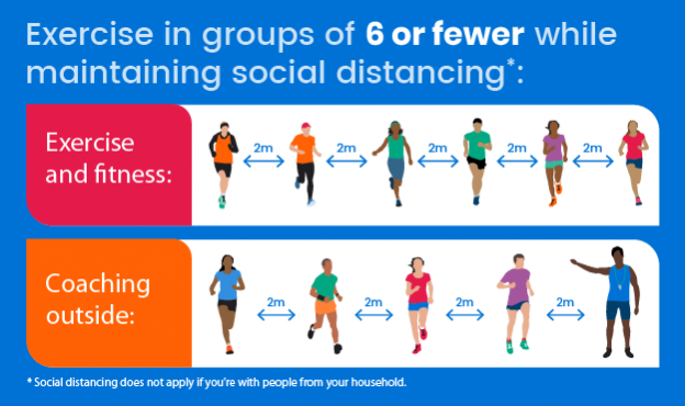 An infographic showing the current guidelines on how many people you can exercise with.