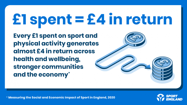 Social return on investment infographic - £1 spent equals £4 in return