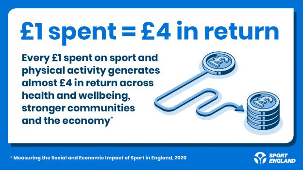 Social return on investment infographic - £1 spent equals £4 in return