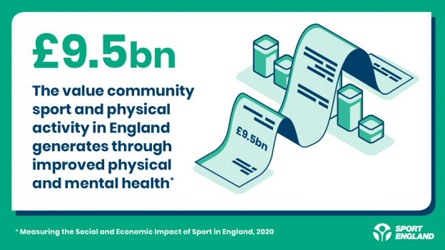 Social return on investment infographic - £9.5 billion generated by community sport