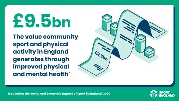 社会投资回报率信息图 - 由社区运动产生95亿英镑
