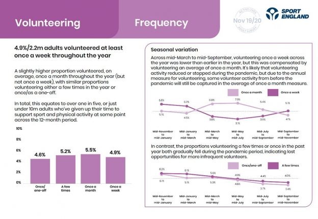 A page from our Active Lives report showing frequency of volunteering