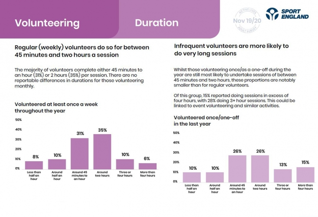 A page from our Active Lives report showing duration of volunteering sessions