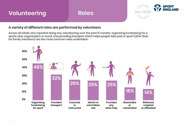 A page from our Active Lives report showing volunteering roles