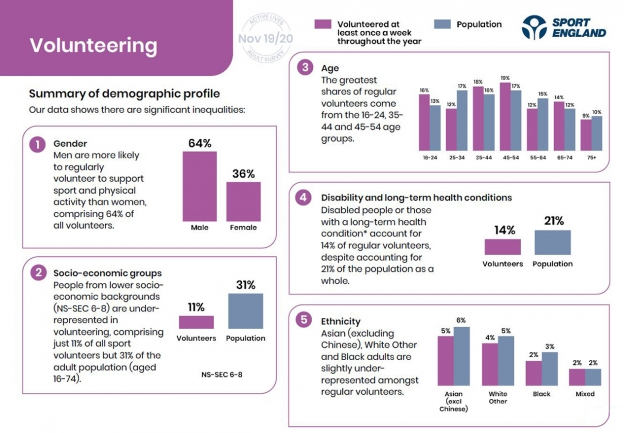 A page from our Active Lives report showing volunteering demographics
