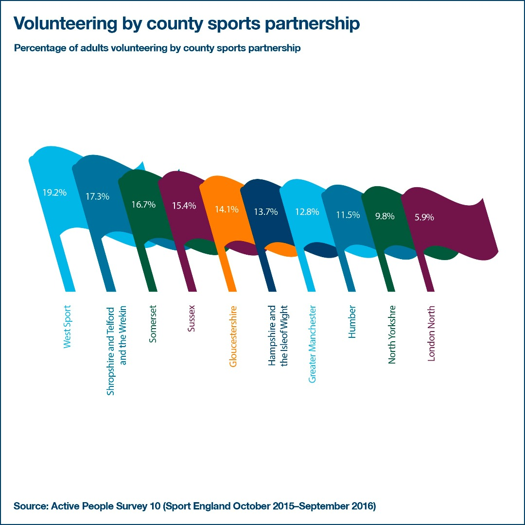 volunteering by county infographic