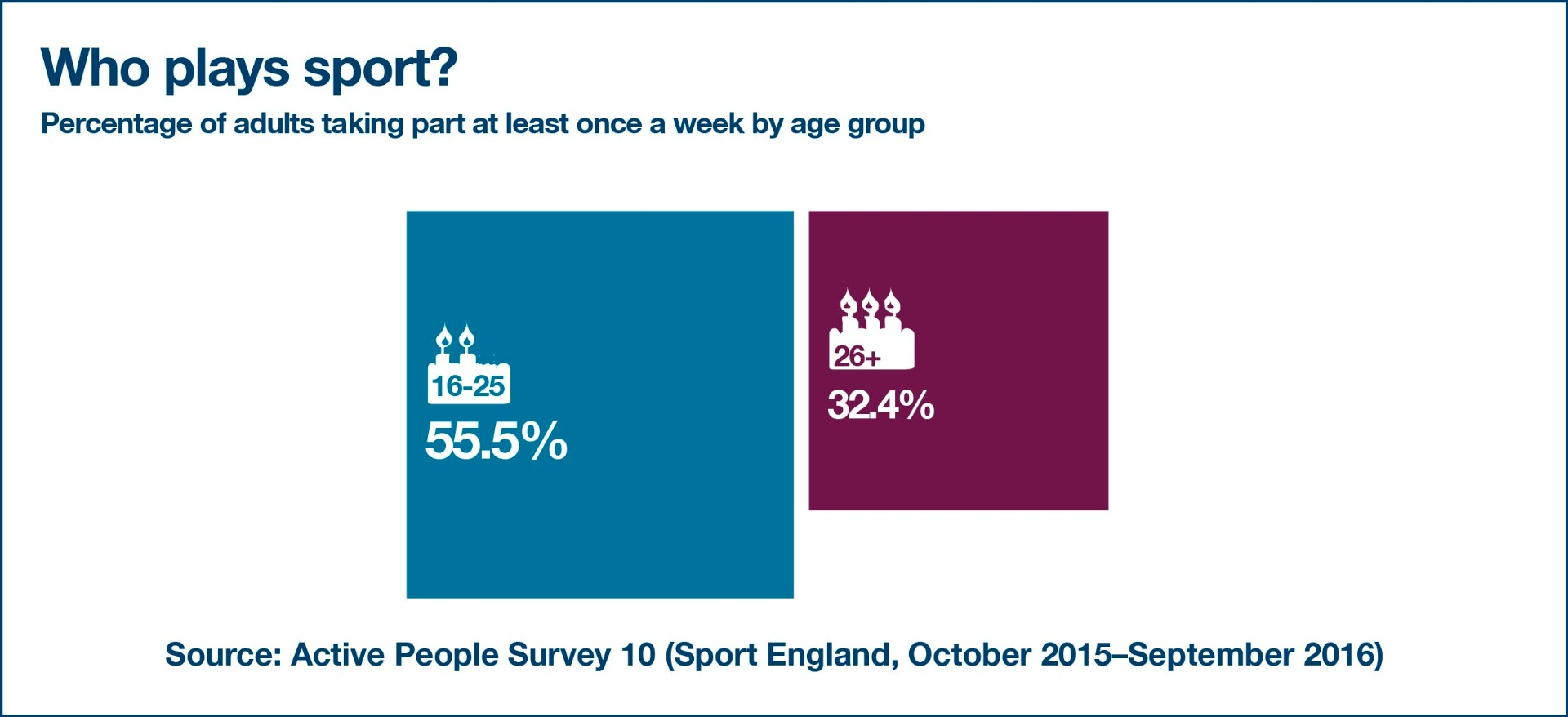 percentage of adults playing sport infographic